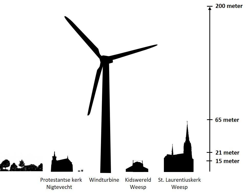 Silhouet windturbine Aetsveldsepolder